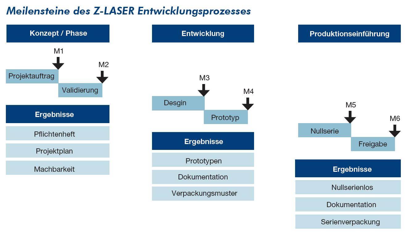 Machbarkeitsstudie Z-LASER Entwicklungsprozesse