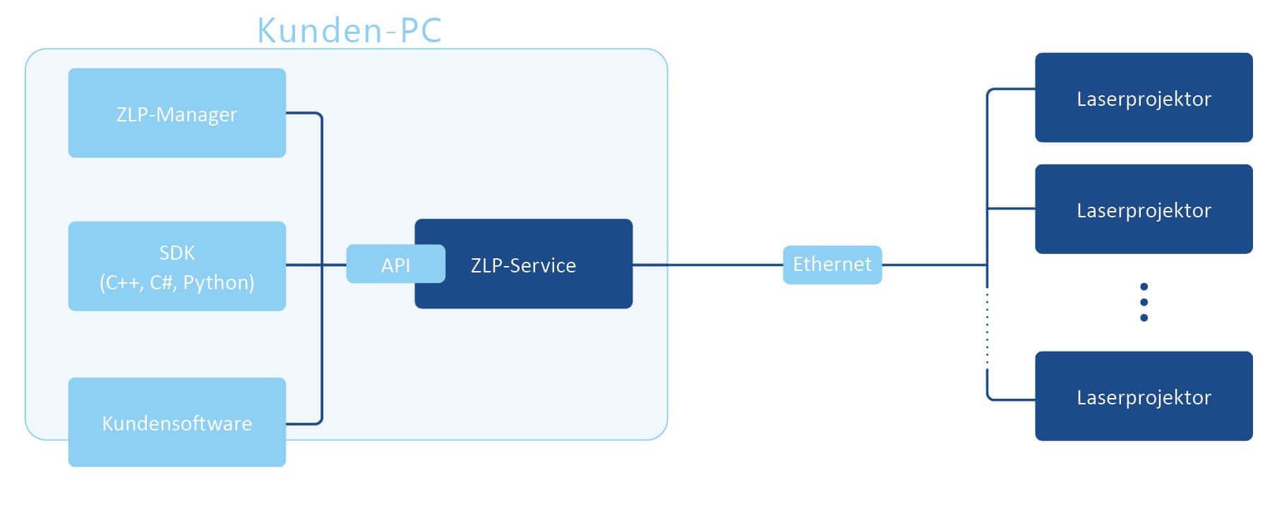 , ZLP Suite